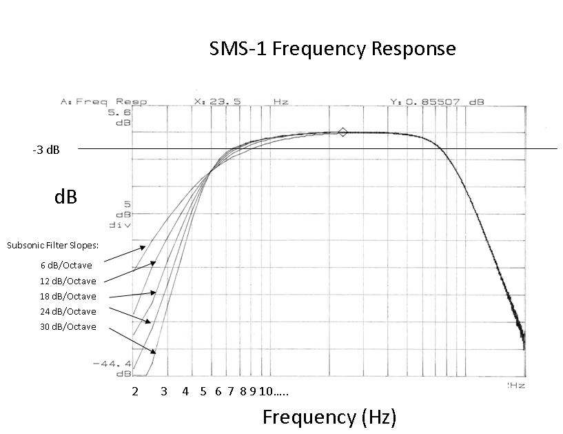 SMS-1 Revised low end response 01.JPG